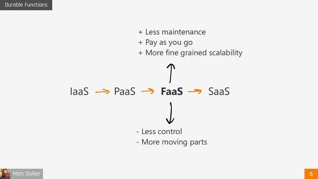 Marc Duiker Durable Functions IaaS PaaS SaaS Fa...