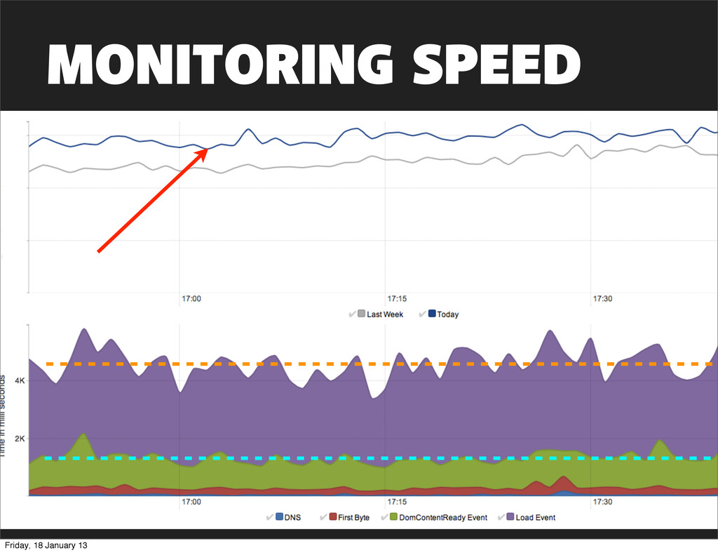 MONITORING SPEED Friday, 18 January 13