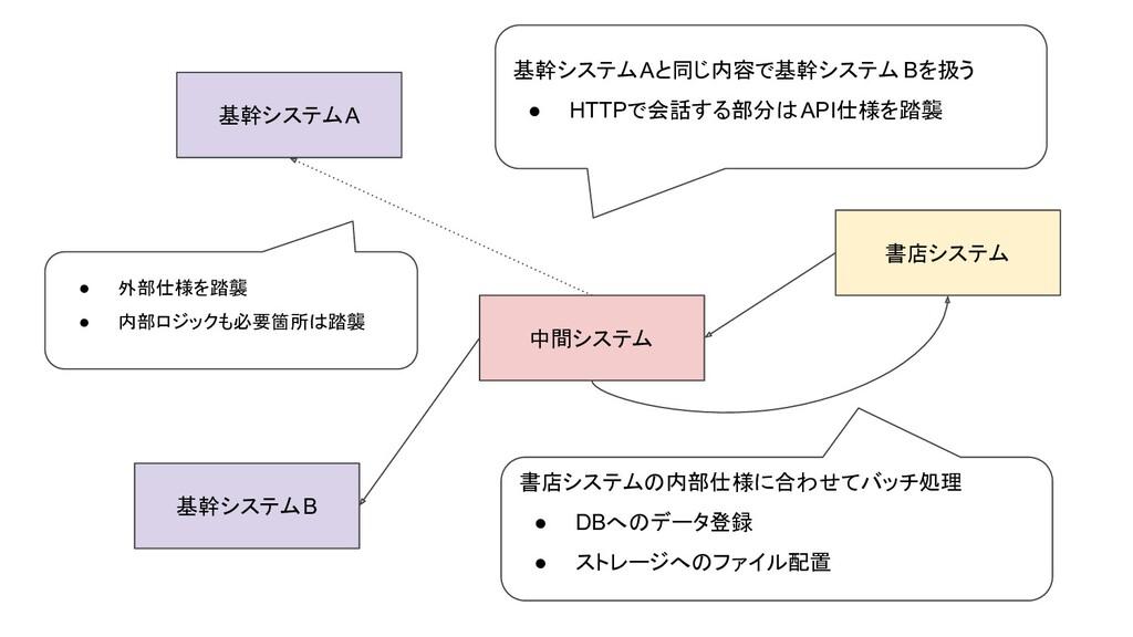 基幹システムA 基幹システムB 書店システム 基幹システムAと同じ内容で基幹システム Bを扱う...