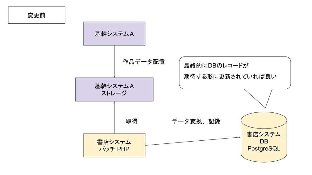 基幹システムA 書店システム バッチ PHP 基幹システムA ストレージ 変更前 作品データ配...