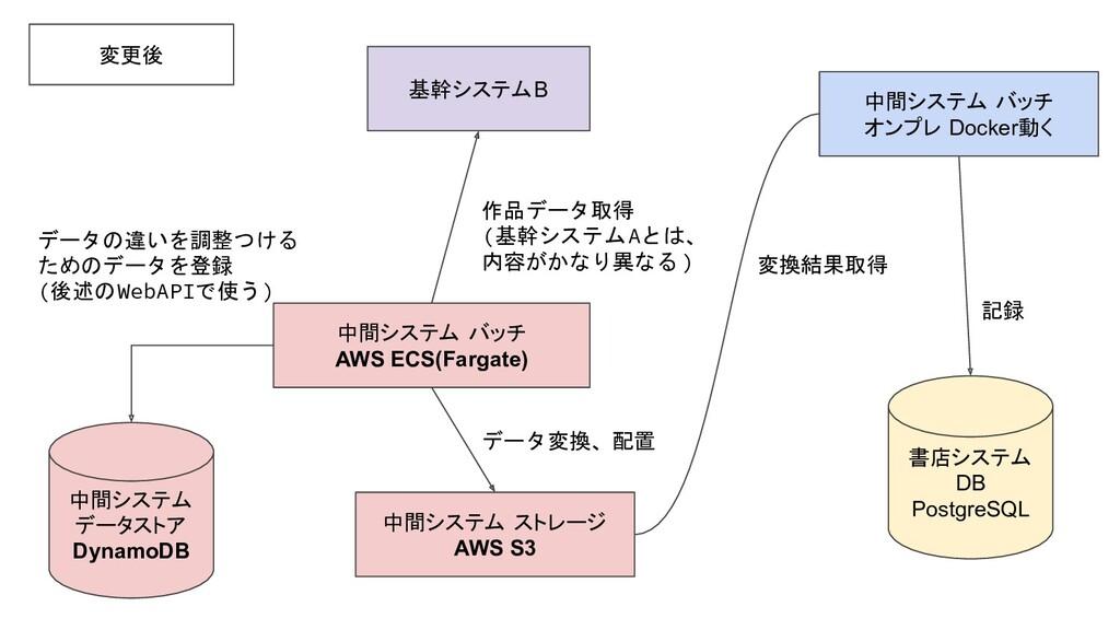 基幹システムB 変更後 作品データ取得 (基幹システムAとは、 内容がかなり異なる ) 書店シ...