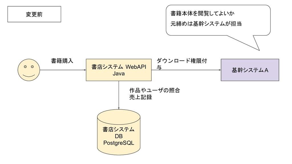 基幹システムA 書店システム WebAPI Java 変更前 ダウンロード権限付 与 書店シス...
