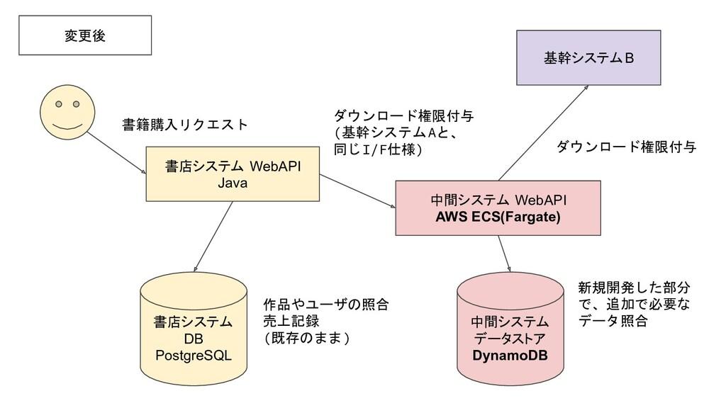 基幹システムB 書店システム WebAPI Java 変更後 ダウンロード権限付与 (基幹シス...