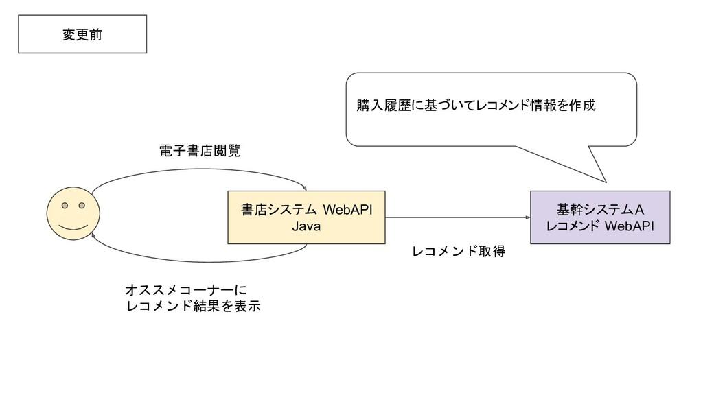 基幹システムA レコメンド WebAPI 変更前 購入履歴に基づいてレコメンド情報を作成 書店...