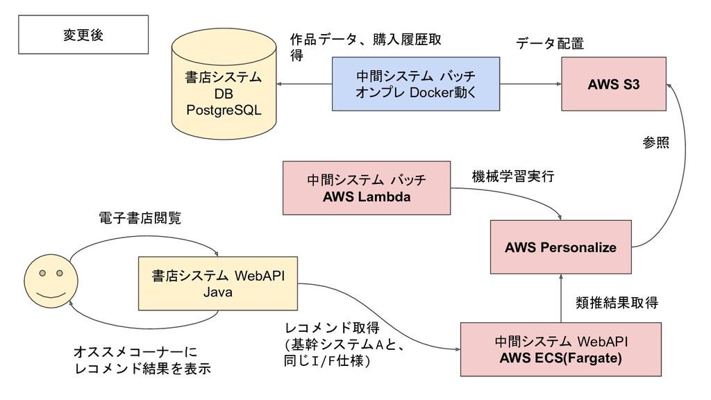 変更後 書店システム WebAPI Java 電子書店閲覧 オススメコーナーに レコメンド結果...