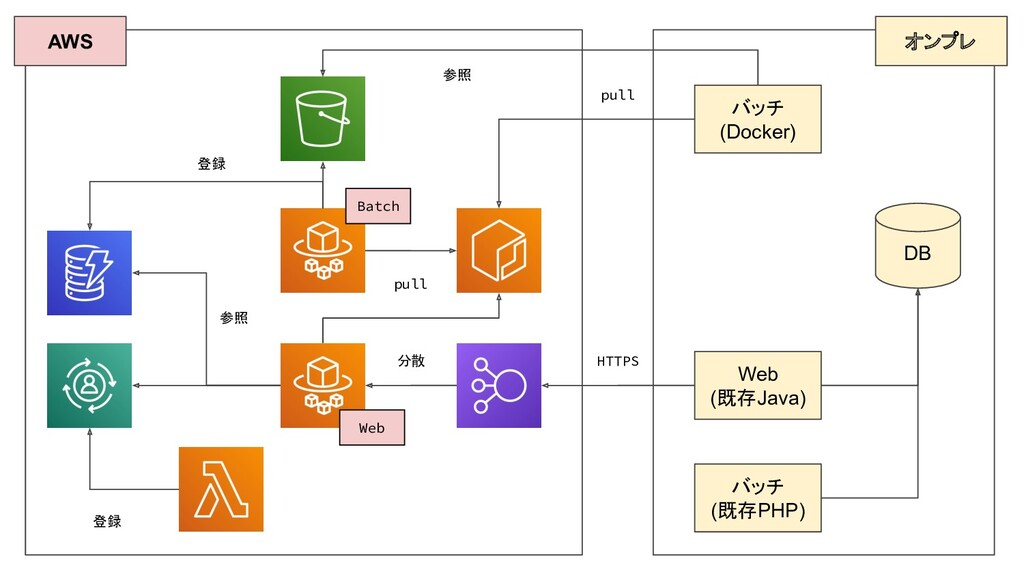 AWS オンプレ DB Web (既存Java) バッチ (既存PHP) バッチ (Docke...