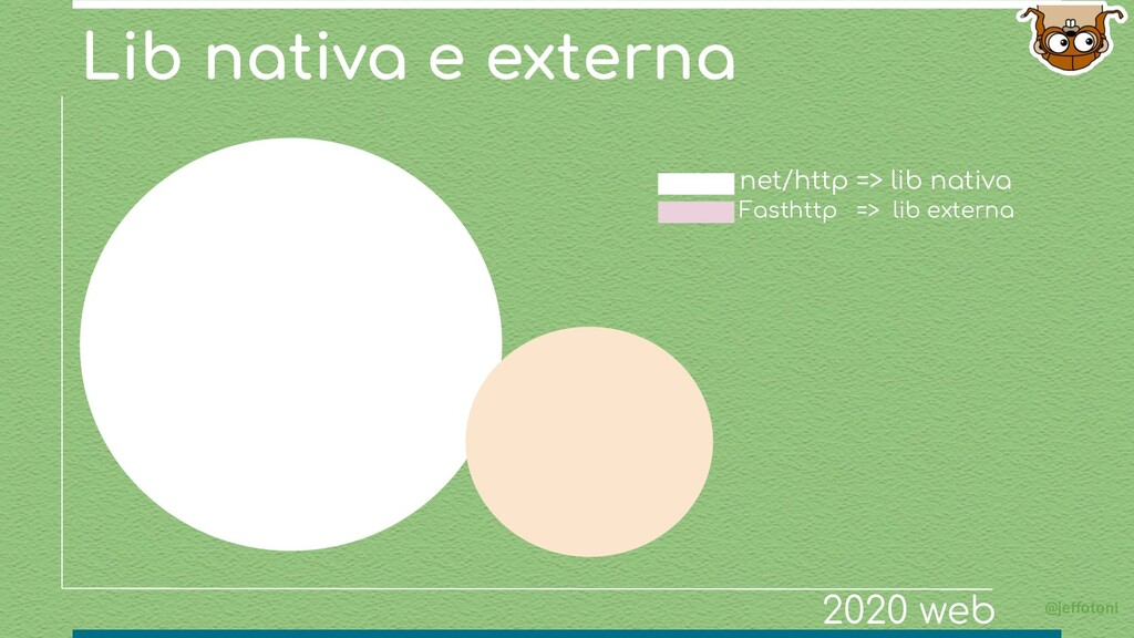 Lib nativa e externa @jeffotoni net/http => lib...