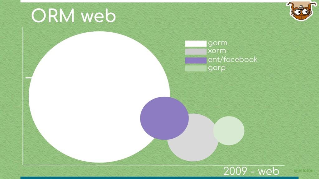 ORM web @jeffotoni xorm gorm 2009 - web ent/fac...