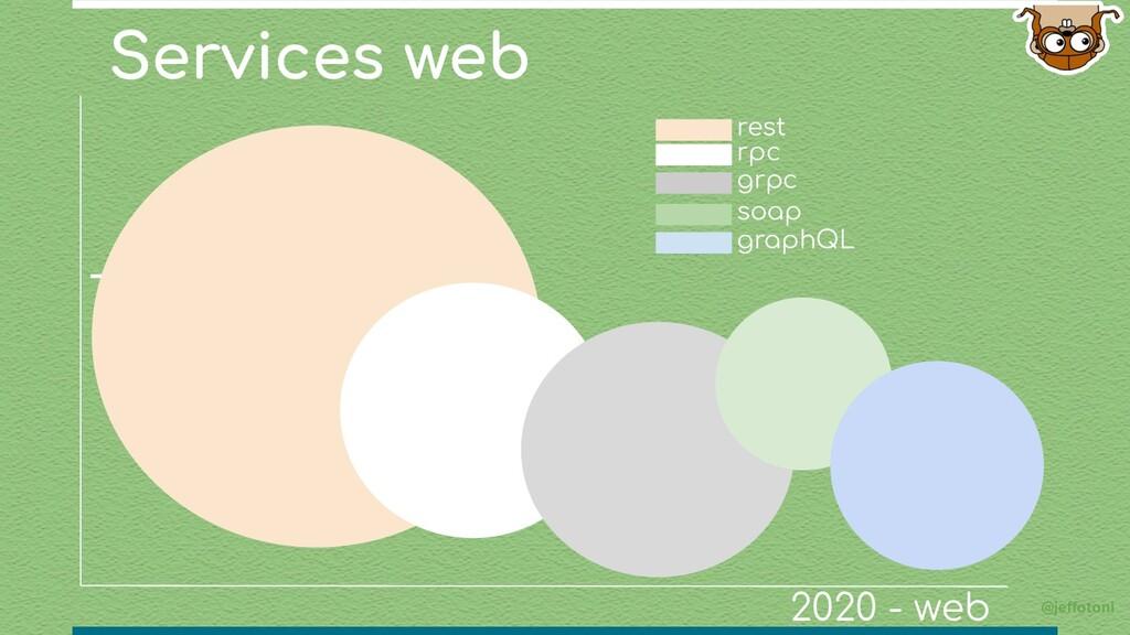 Services web @jeffotoni grpc rpc 2020 - web res...