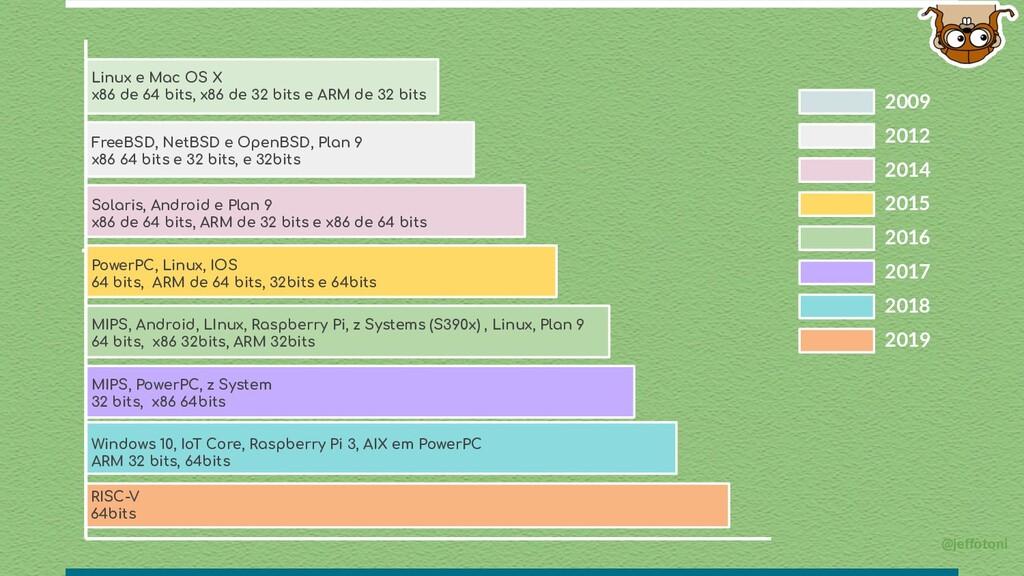 @jeffotoni 2009 Linux e Mac OS X x86 de 64 bits...