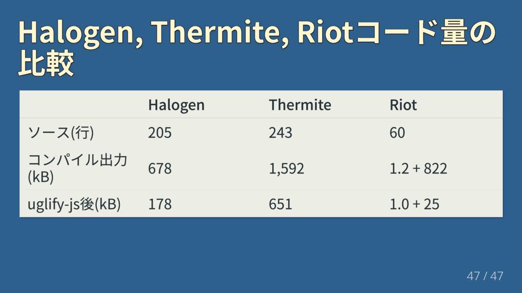 Halogen,Thermite,Riotコード量の Halogen,Thermite,...