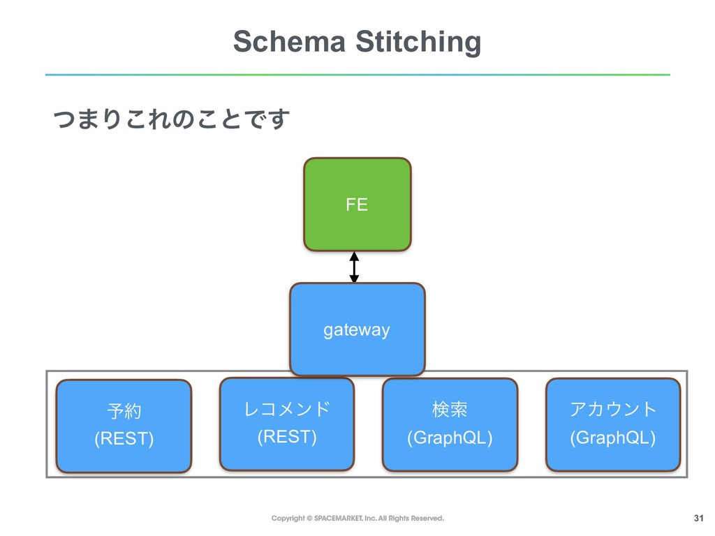 !31 Schema Stitching ͭ·Γ͜Εͷ͜ͱͰ͢ ݕࡧ (GraphQL) Ϩί...