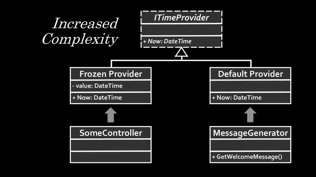 Increased Complexity ITimeProvider + Now: DateT...