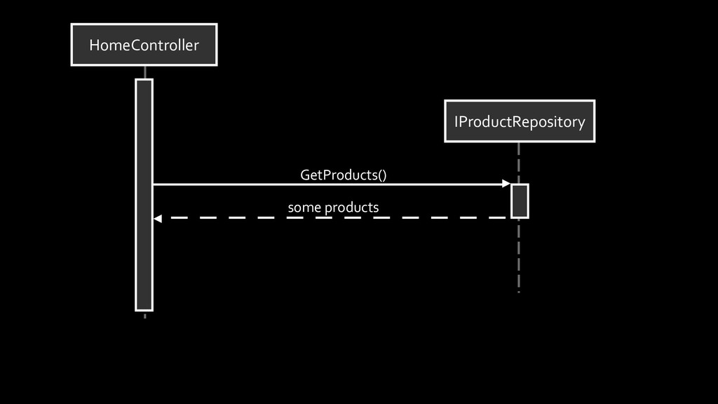 HomeController IProductRepository GetProducts()...
