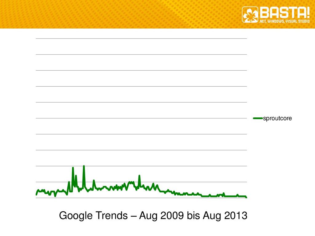 sproutcore Google Trends – Aug 2009 bis Aug 2013