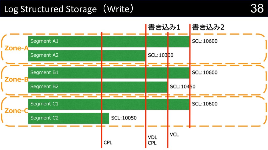 38 Log Structured StorageWrite
