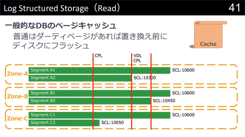 41 Log Structured StorageRead