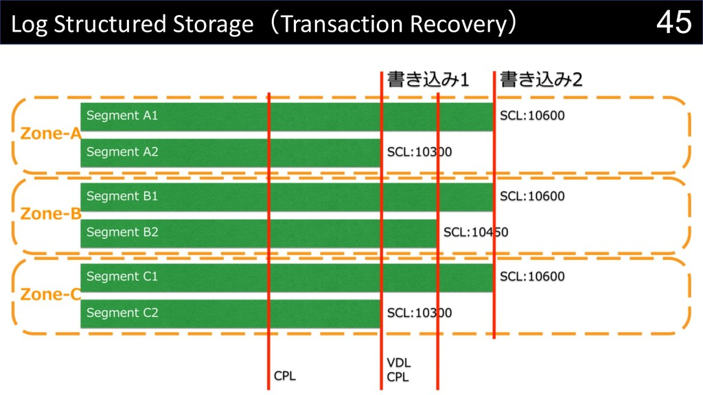 45 Log Structured StorageTransaction Recovery