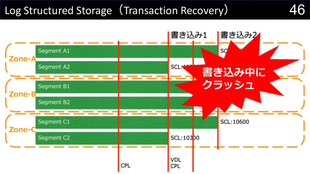 46 Log Structured StorageTransaction Recovery