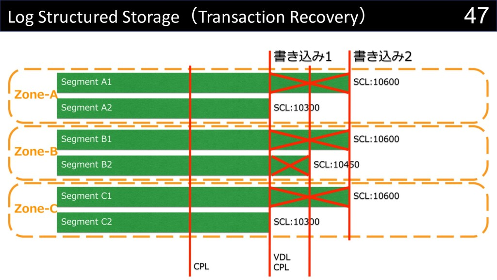 47 Log Structured StorageTransaction Recovery