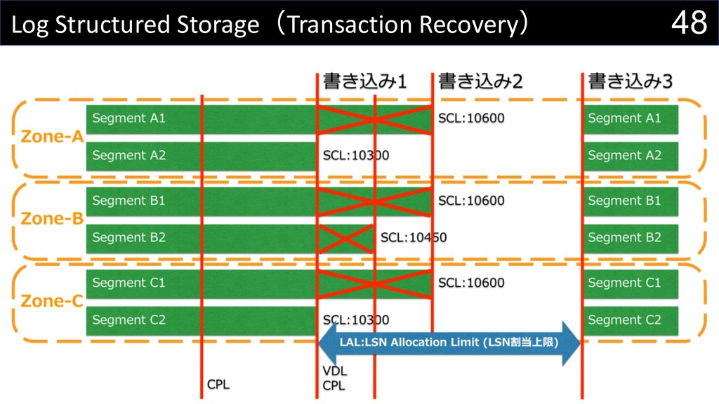 48 Log Structured StorageTransaction Recovery