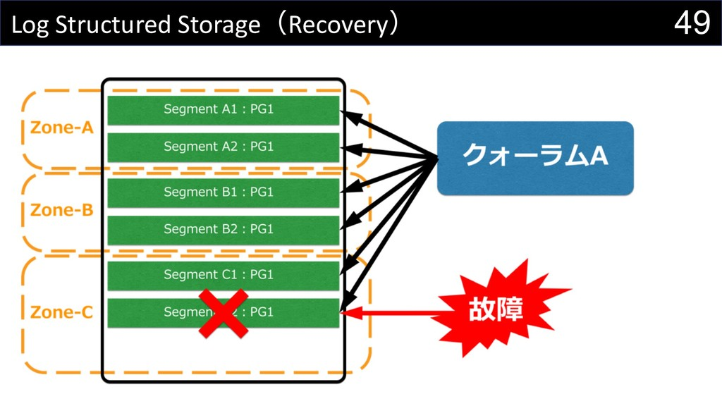 49 Log Structured StorageRecovery