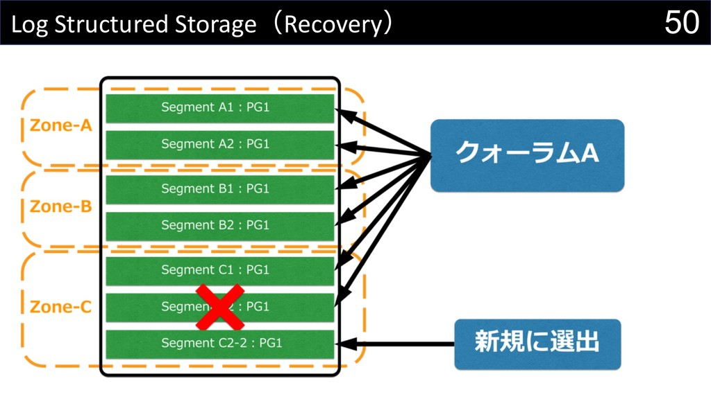 50 Log Structured StorageRecovery