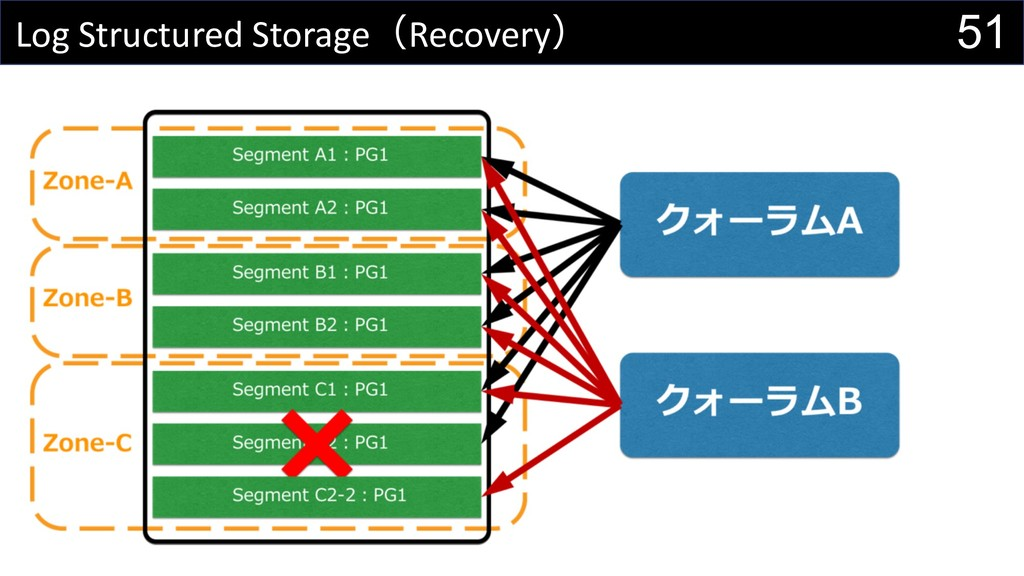 51 Log Structured StorageRecovery