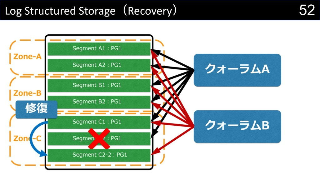 52 Log Structured StorageRecovery