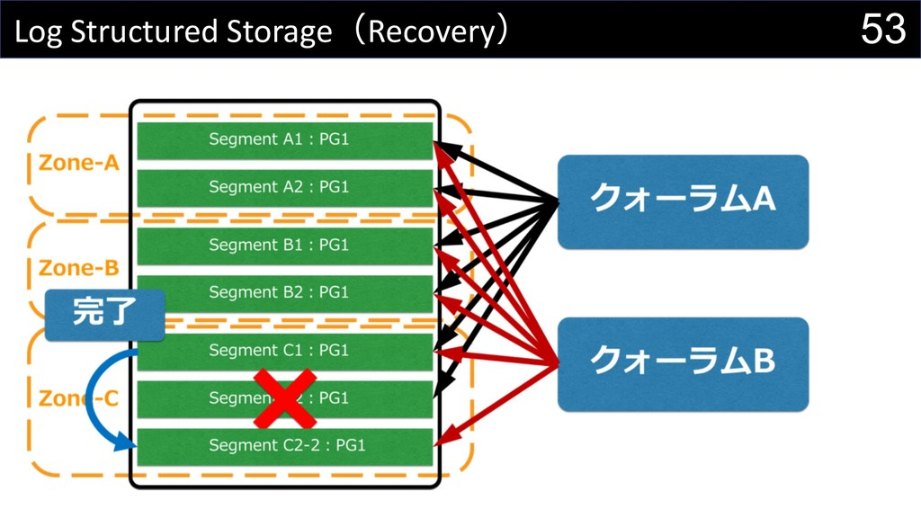 53 Log Structured StorageRecovery
