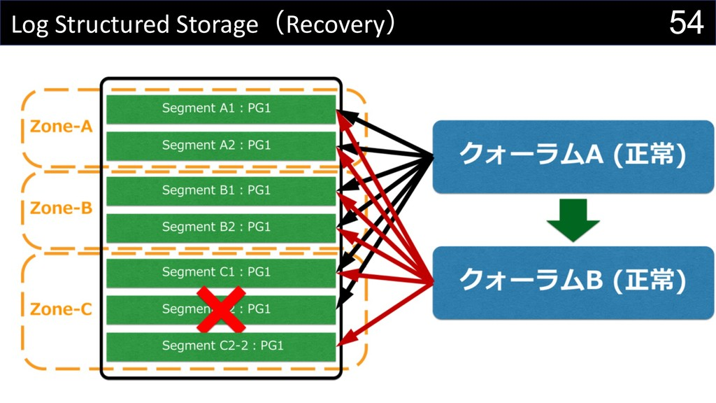 54 Log Structured StorageRecovery