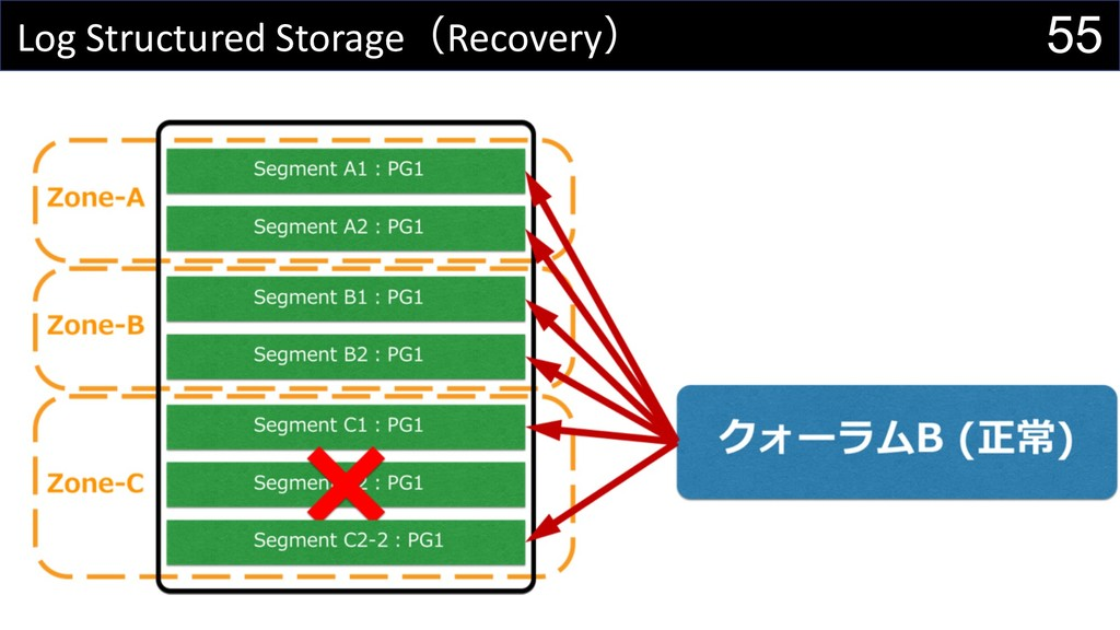 55 Log Structured StorageRecovery