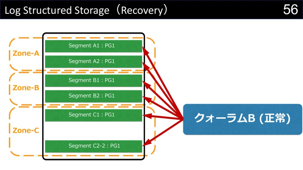 56 Log Structured StorageRecovery