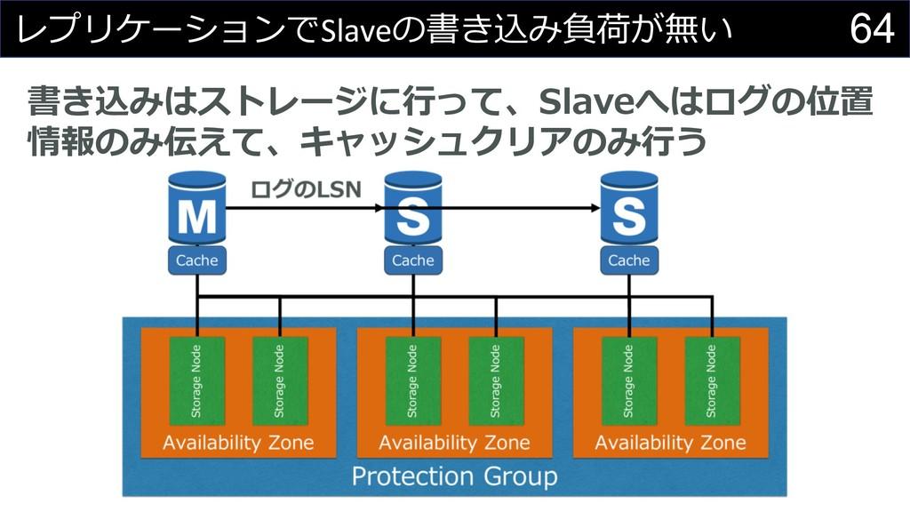 64   Slave % # ...