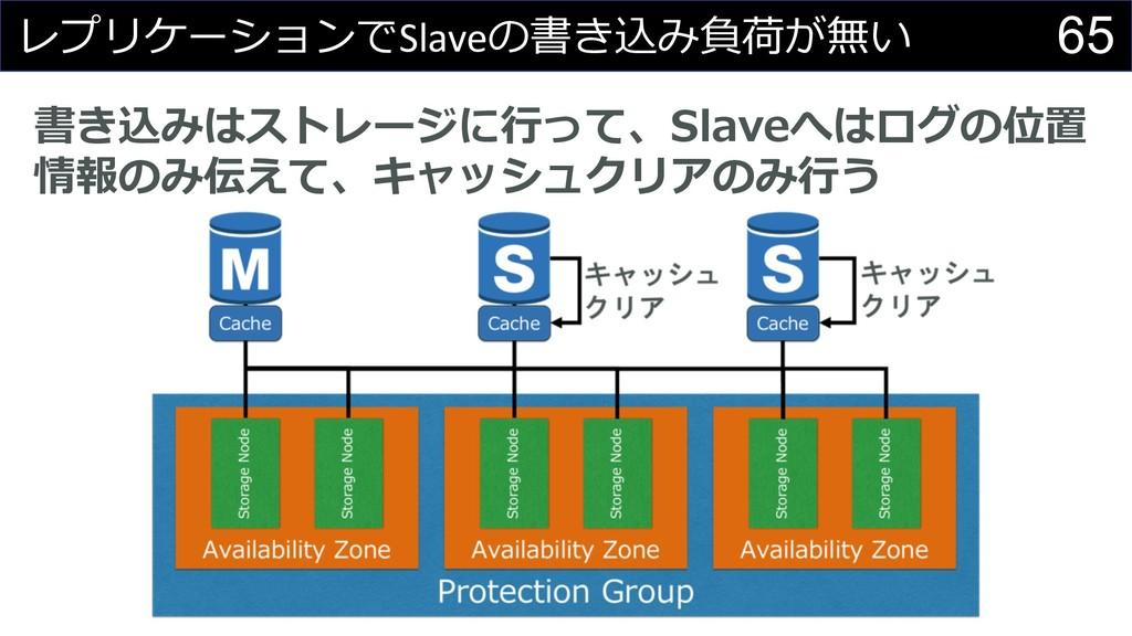 65   Slave % # ...