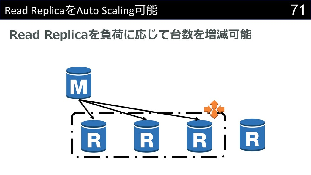 71 Read ReplicaAuto Scaling