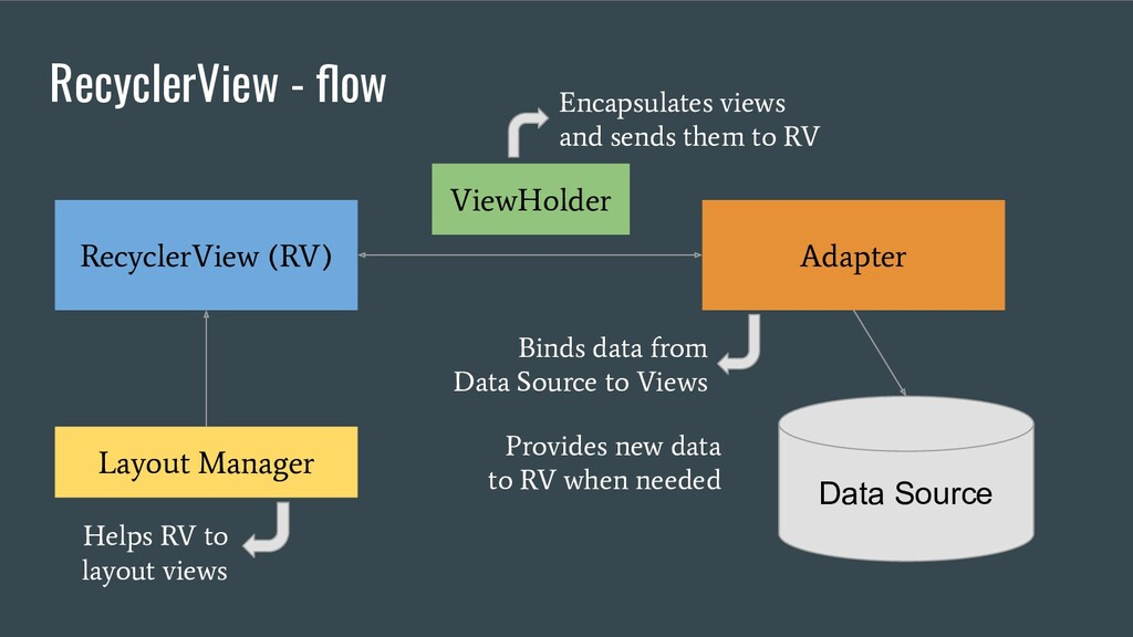 RecyclerView - flow RecyclerView (RV) Layout Man...