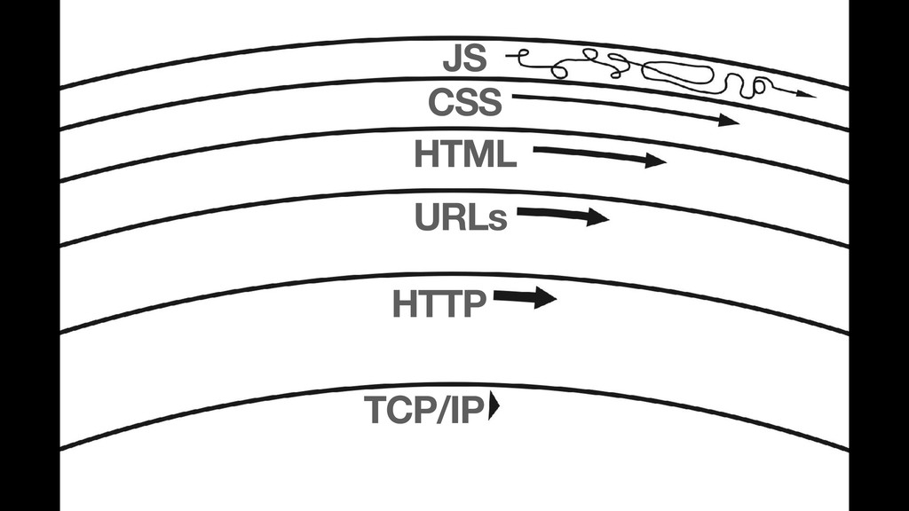 TCP/IP HTTP URLs HTML CSS JS