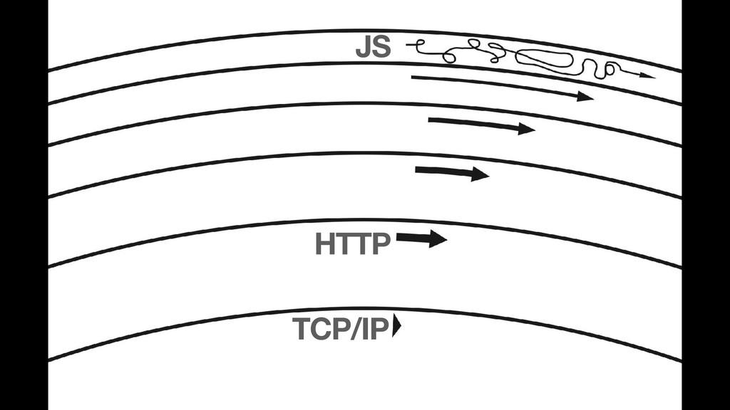 TCP/IP HTTP JS