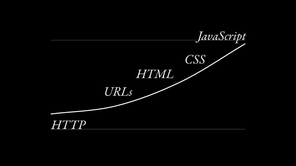 0 100 JavaScript HTTP HTML CSS URLs