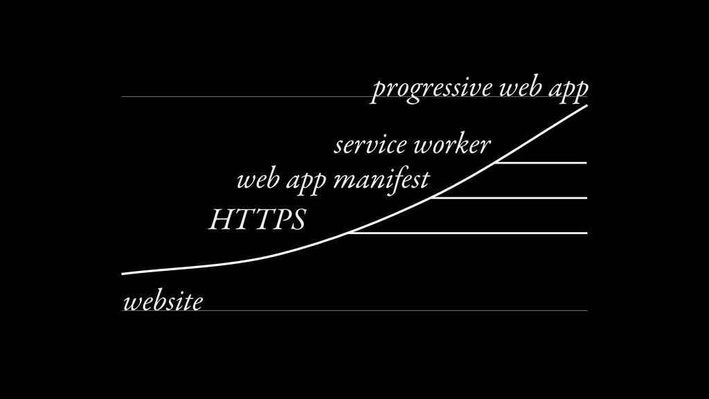 0 100 progressive web app website HTTPS web app...