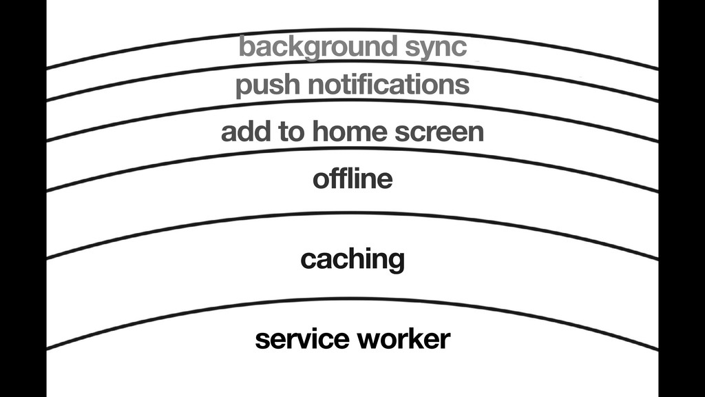 background sync push notifications add to home ...
