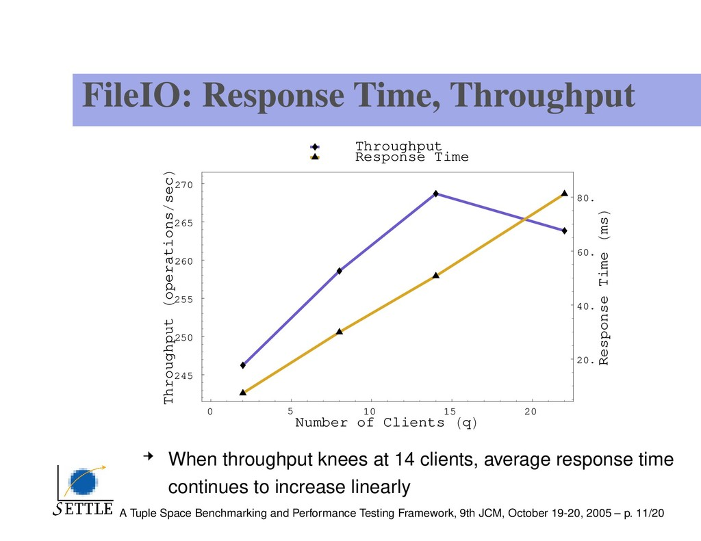 FileIO: Response Time, Throughput 0 5 10 15 20 ...