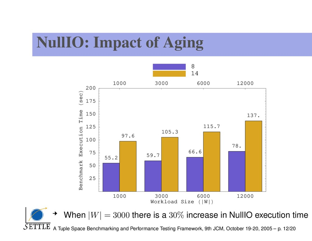 NullIO: Impact of Aging 1000 3000 6000 12000 Wo...