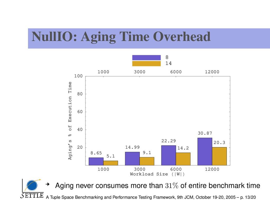 NullIO: Aging Time Overhead 1000 3000 6000 1200...