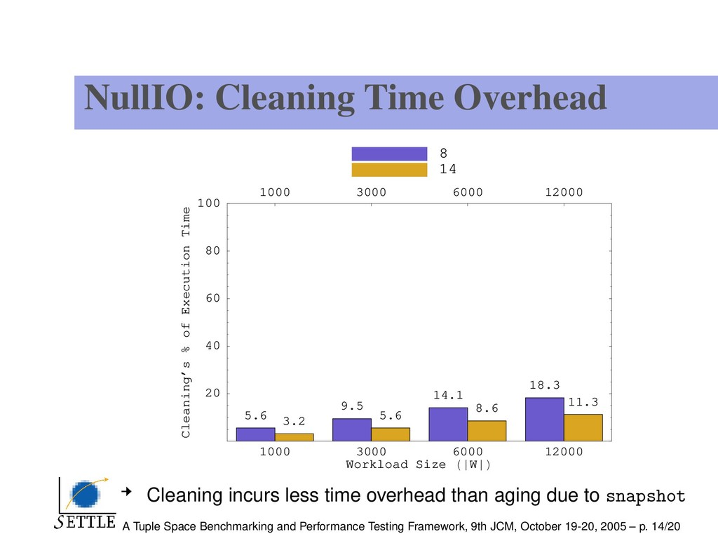 NullIO: Cleaning Time Overhead 1000 3000 6000 1...