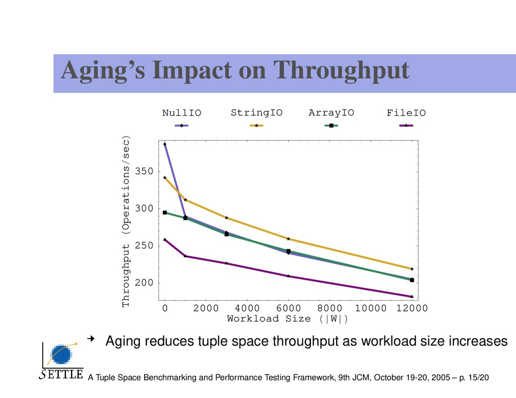 Aging's Impact on Throughput 0 2000 4000 6000 8...