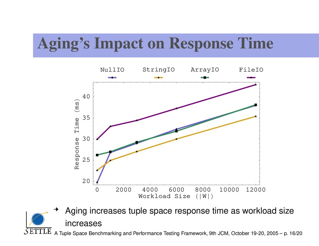 Aging's Impact on Response Time 0 2000 4000 600...