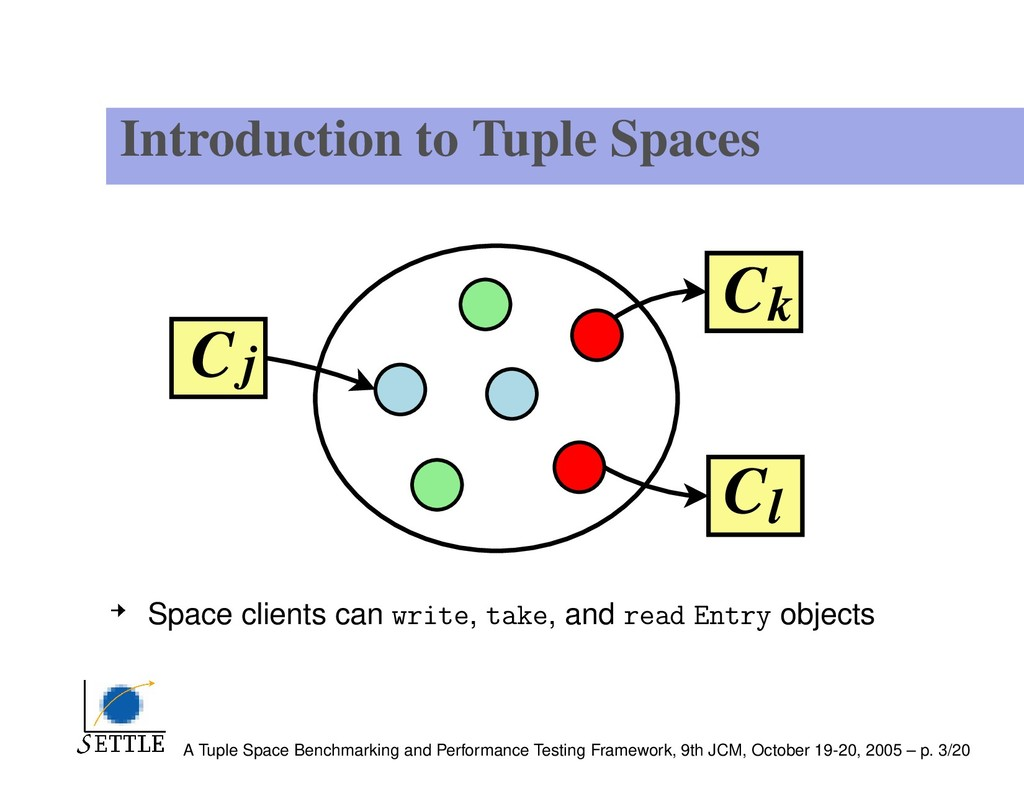 Introduction to Tuple Spaces Space clients can ...