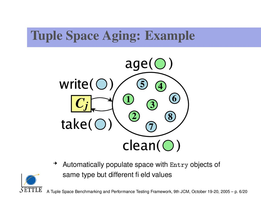 Tuple Space Aging: Example Automatically popula...